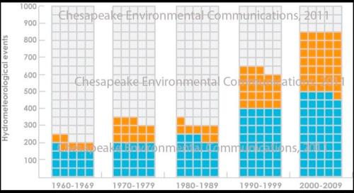 Chesapeake_environmental_commu